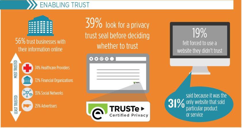 enabling trust
