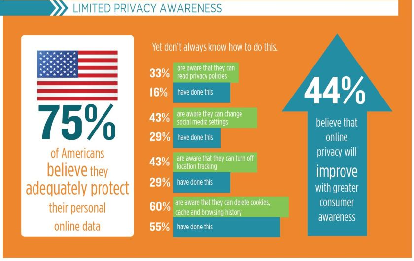 limited privacy awareness